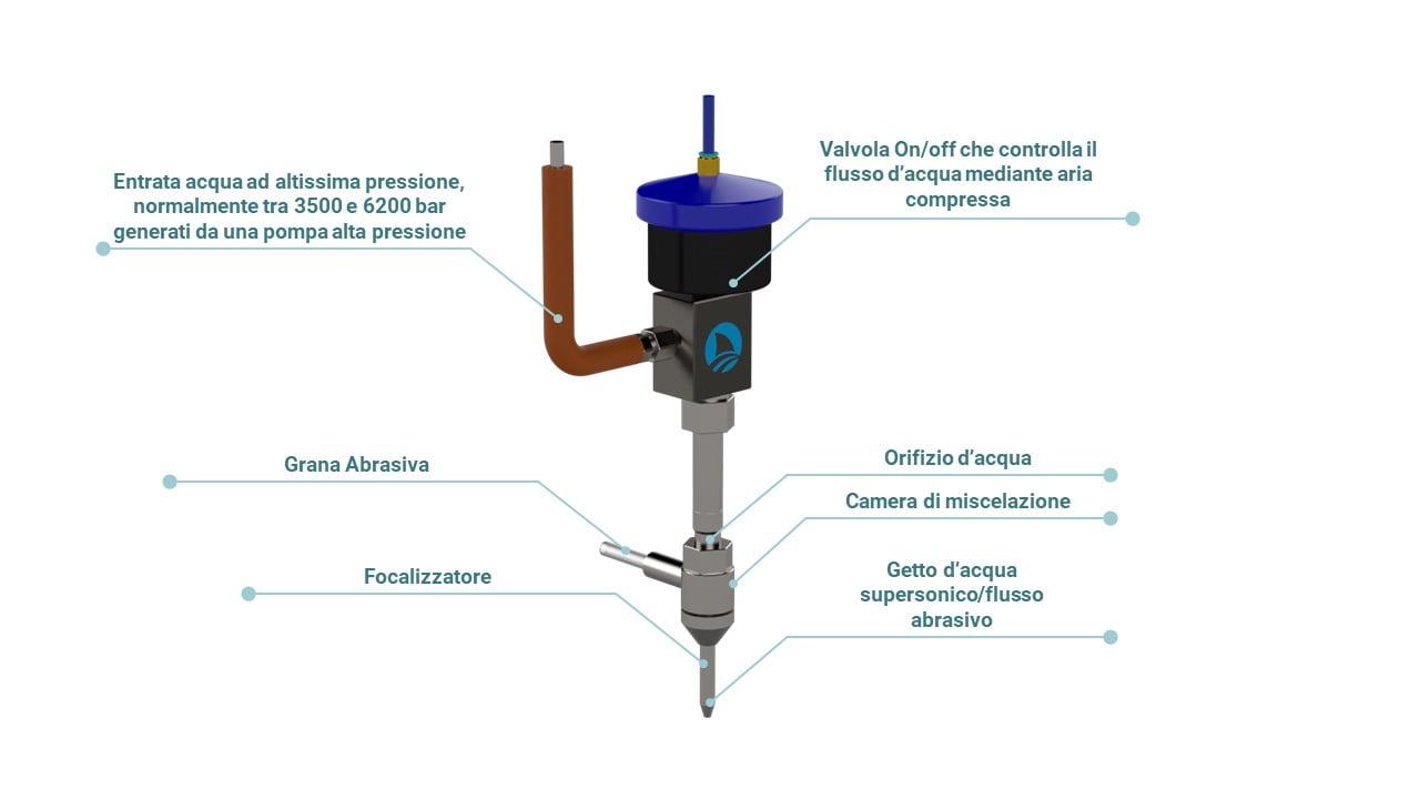 Principali componenti di una testa di taglio waterjet