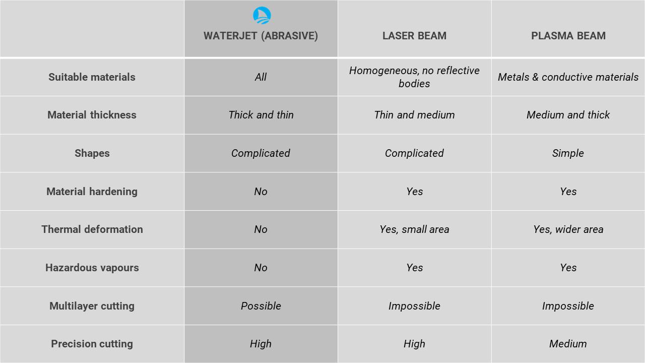 cutting method comparison table